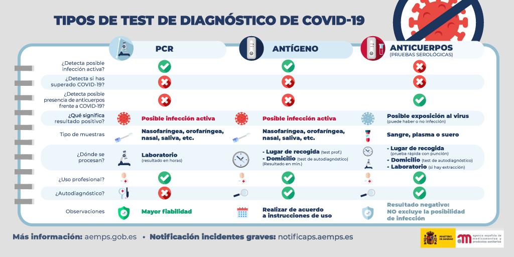 Tipos de test de diagnostico Covid-19