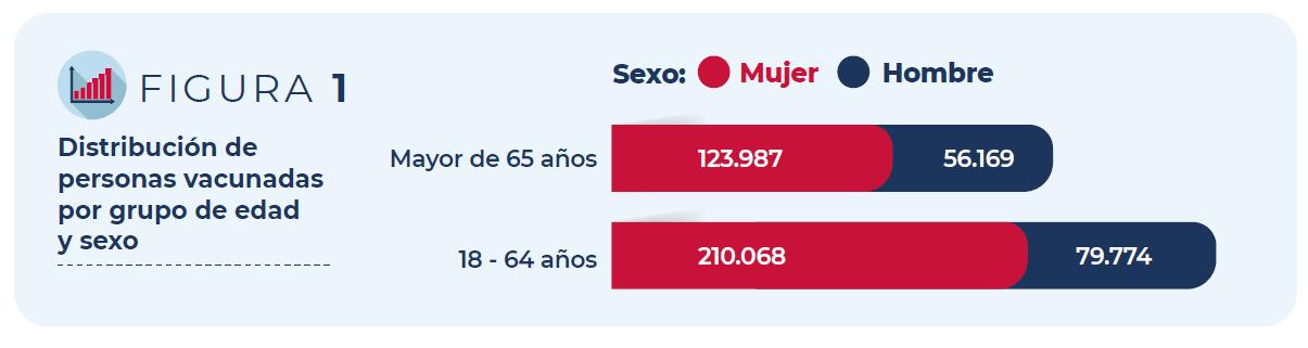 Figura 1: Distribución de personas vacunadas por grupo de edad y sexo
