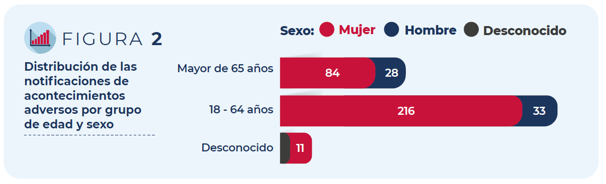 Figura 2: Distribución de las notificaciones de acontecimientos adversos por grupo de edad y sexo