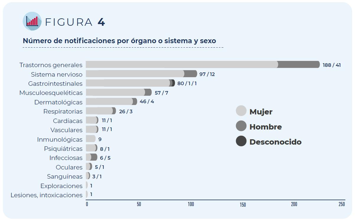 Figura 4. Número de notificaciones por órgano o sistema y sexo