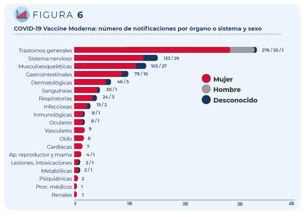COVID-19 Vaccine Moderna: Número de notificaciones por órgano o sistema y sexo