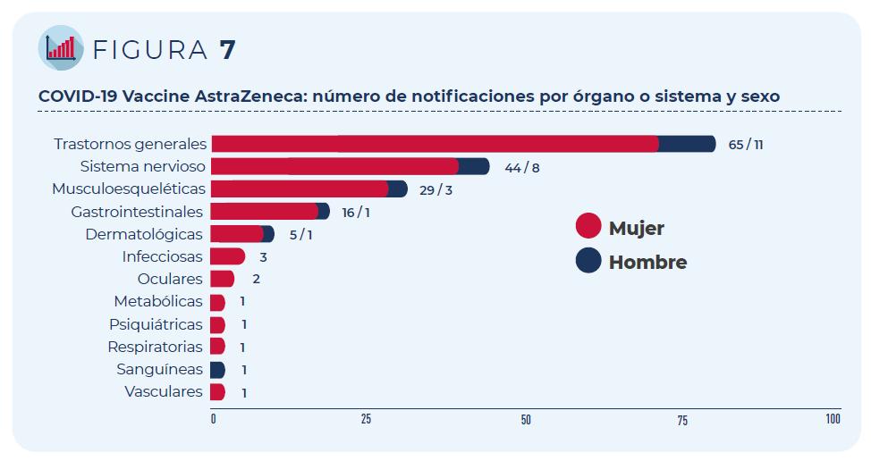 COVID-19 Vaccine AstraZeneca: Número de notificaciones por órgano o sistema y sexo